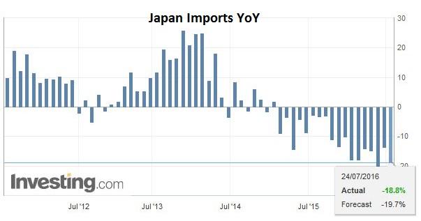 Japan Imports YoY