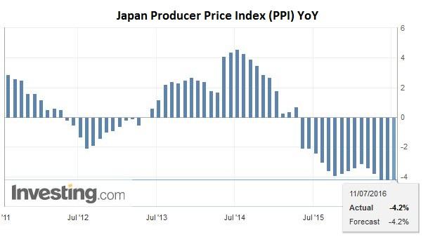 Japan Producer Price Index (PPI) YoY