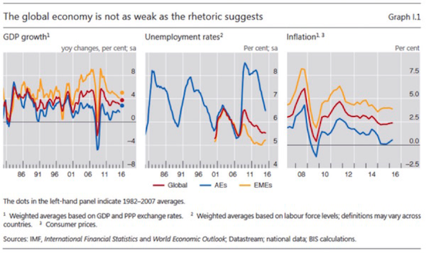 The global economy is not as weak as the rhetoric suggests