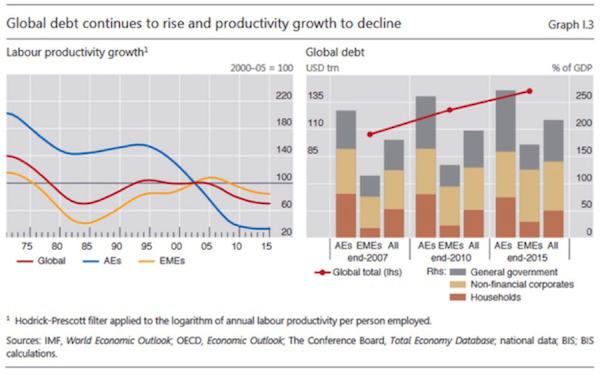 Global debt continues to rise and productivity growth to decline