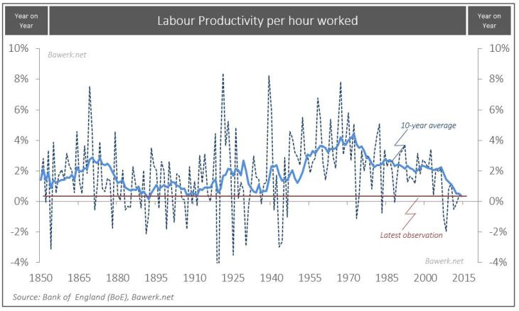 Labor Productivity per hour worked