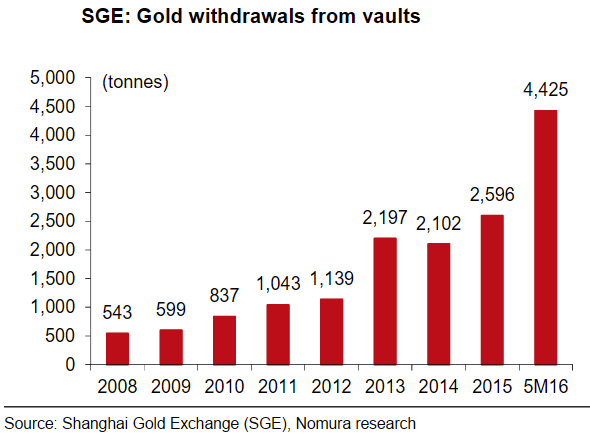 SGE: Gold withdrawals from vaults