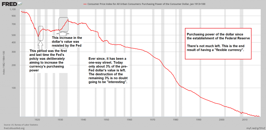 Consumer Price Index for All Urban Consumers: Purchasing Power of the Consumer Dollar, Jan 1913=100