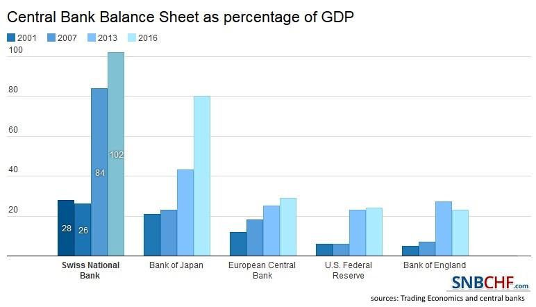 SNB Balance Sheet 2016