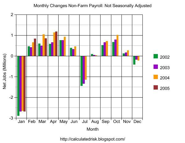 Seasonality in Jobs