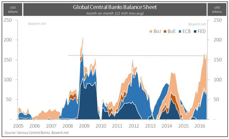 Global Central Banks Balance Sheet BoJ BoE ECB FED