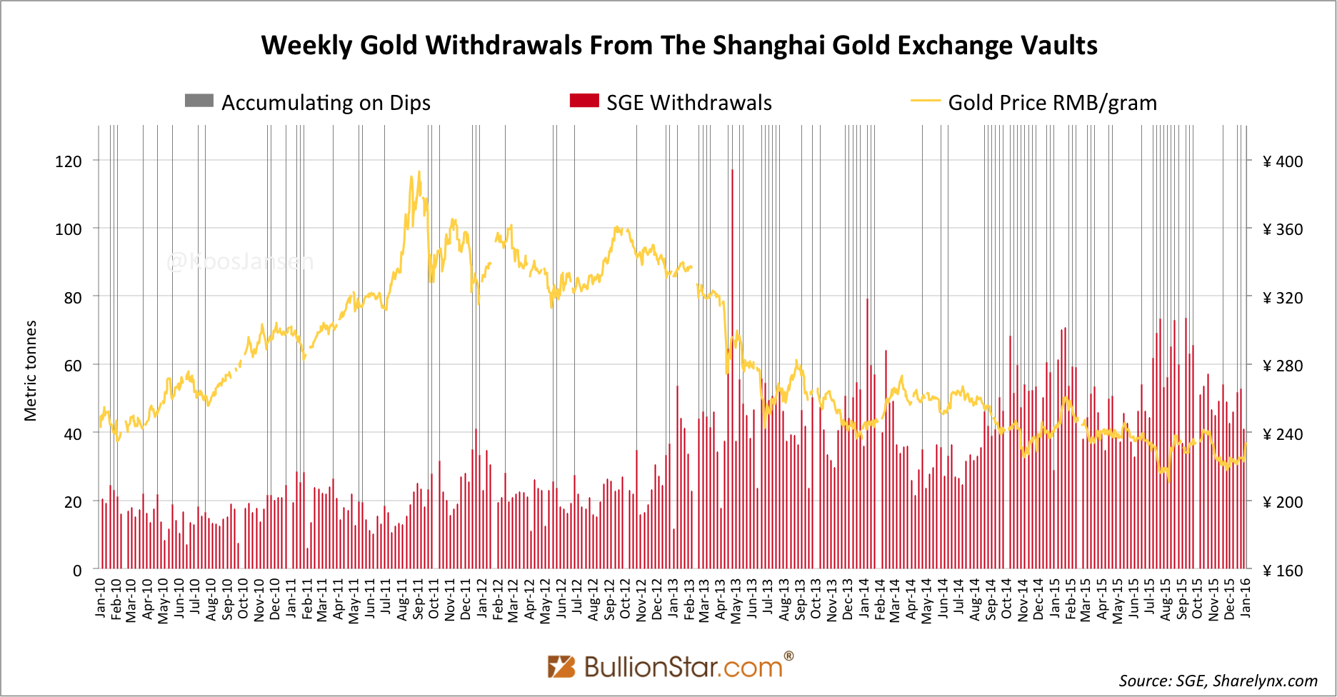 The SGE published weekly withdrawal data until January 2016.