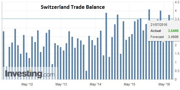 Switzerland Trade Balance