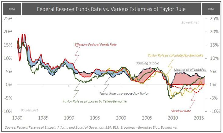 Fed Funds Rate, Taylor Rule