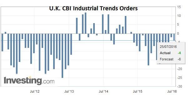 U.K. CBI Industrial Trends Orders