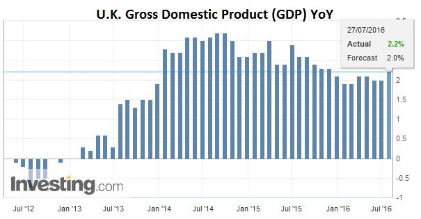 U.K. Gross Domestic Product (GDP) YoY