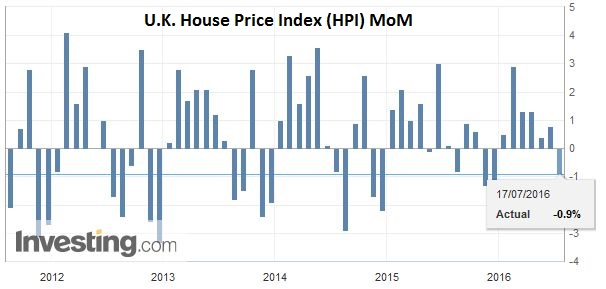 U.K. House Price Index (HPI) MoM