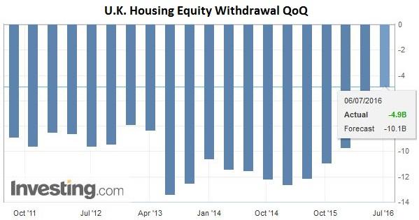 U.K. Housing Equity Withdrawal QoQ