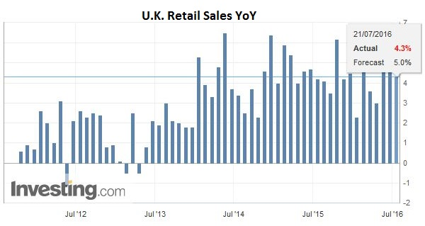 U.K. Retail Sales YoY