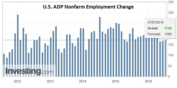 U.S. ADP Nonfarm Employment Change