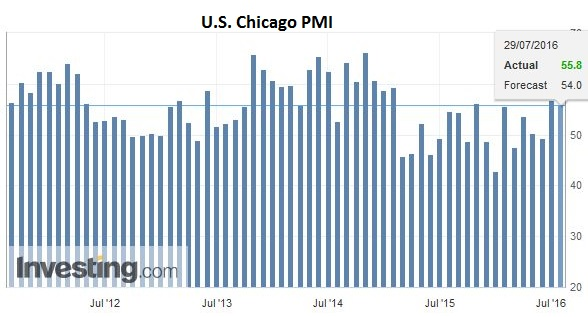 U.S. Chicago PMI