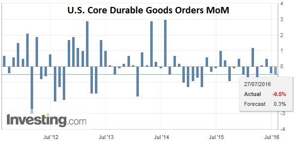 U.S. Core Durable Goods Orders MoM