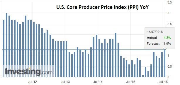 U.S. Core Producer Price Index (PPI) YoY