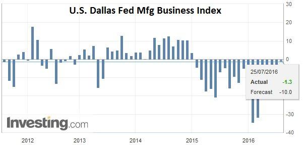 U.S. Dallas Fed Mfg Business Index