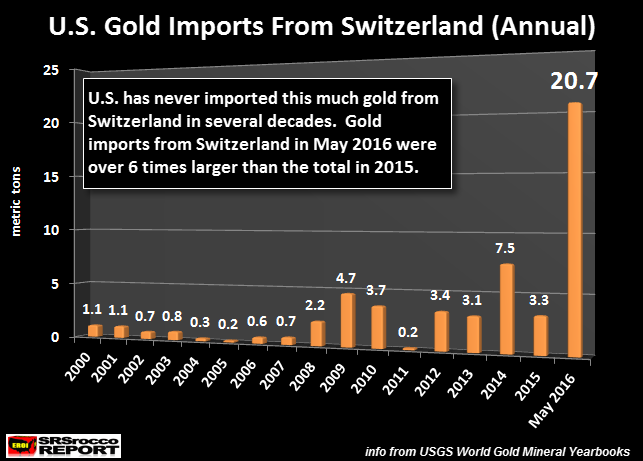 U.S. Gold Imports From Switzerland