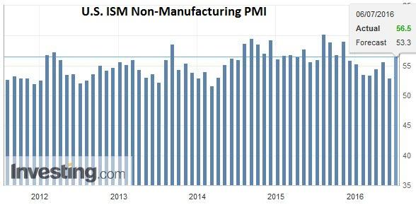 U.S. ISM Non-Manufacturing PMI