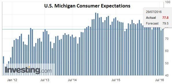 U.S. Michigan Consumer Expectations