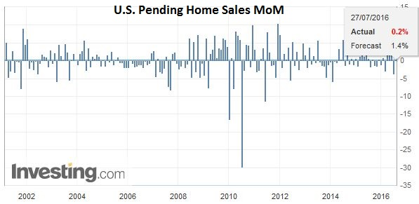 U.S. Pending Home Sales MoM