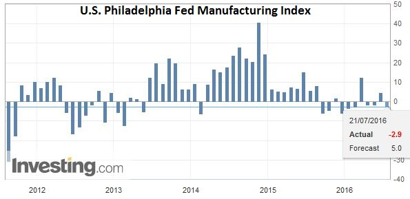 U.S. Philadelphia Fed Manufacturing Index