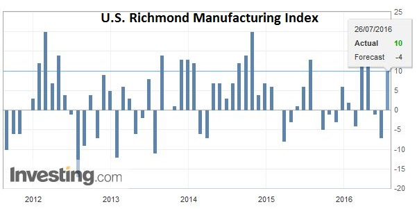 U.S. Richmond Manufacturing Index