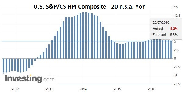U.S. S&P CS HPI Composite - 20 n.s.a. YoY