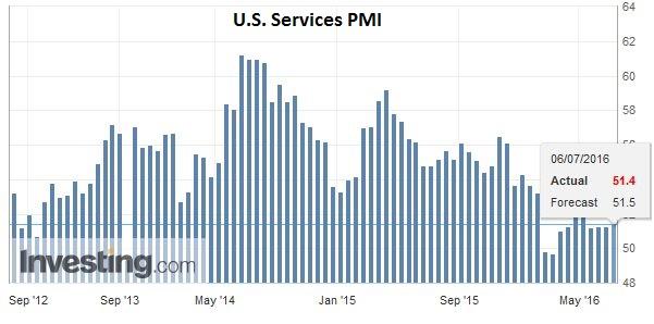 U.S. Services PMI