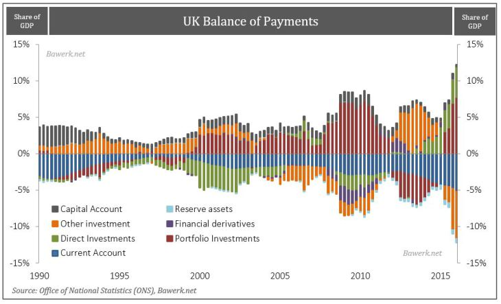 U.K. Balance of Payments