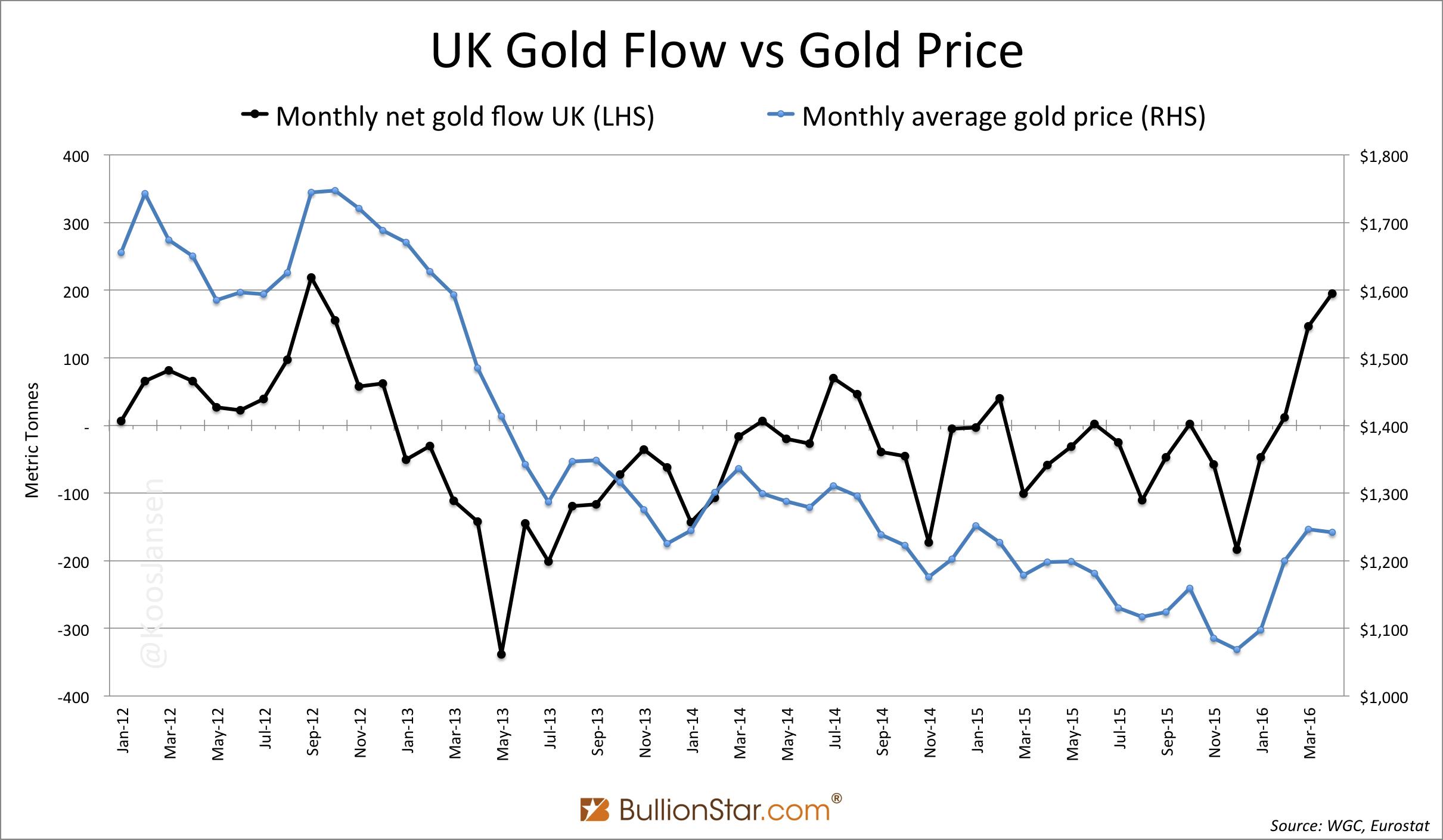 UK Gold Flow vs Gold Price