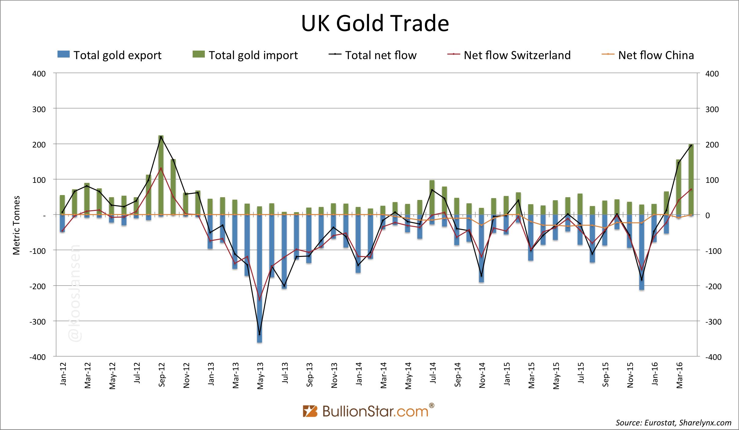 UK Gold Trade.