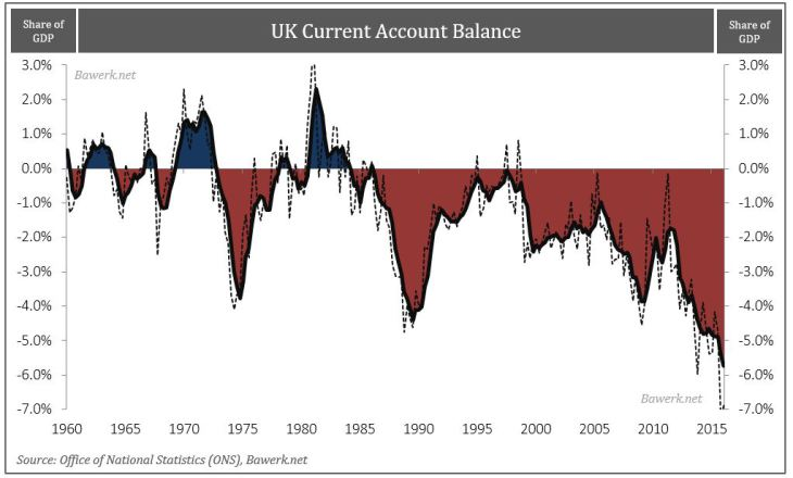 U.K. Current Account Balance