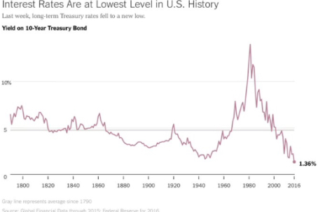 Interest Rates Are at Lowest Level in U.S. History
