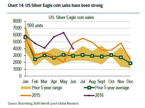 US Silver Eagle coln sales have been strong