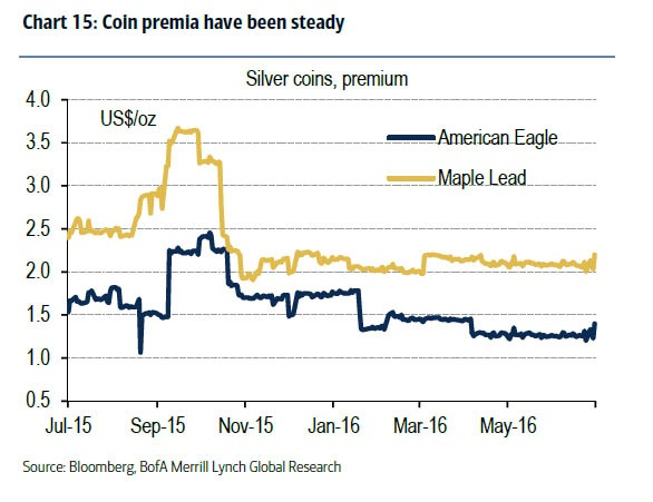 Coin premia have been steady