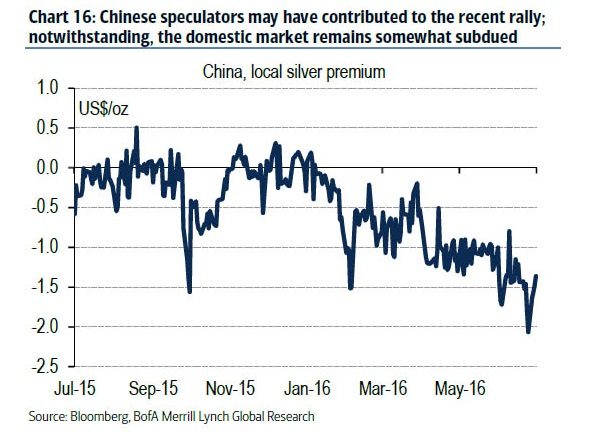 Chinese speculators may have contributed to the recent rally; notwithstanding, the domestic market remains somewhat subdued