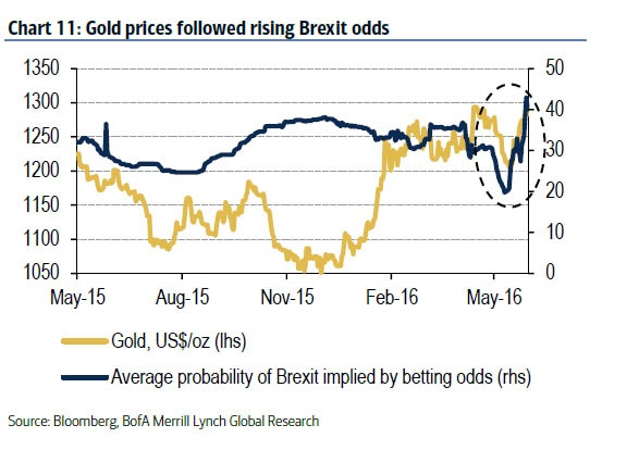 Gold prices followed rising Brexit odds