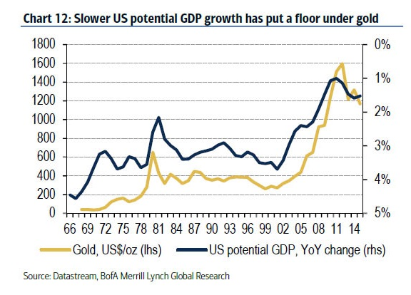 Slower US potential GDP growth has put a floor under gold