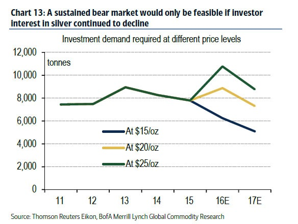 A sustained bear market would only be feasible if investor interest in silver continued to decline