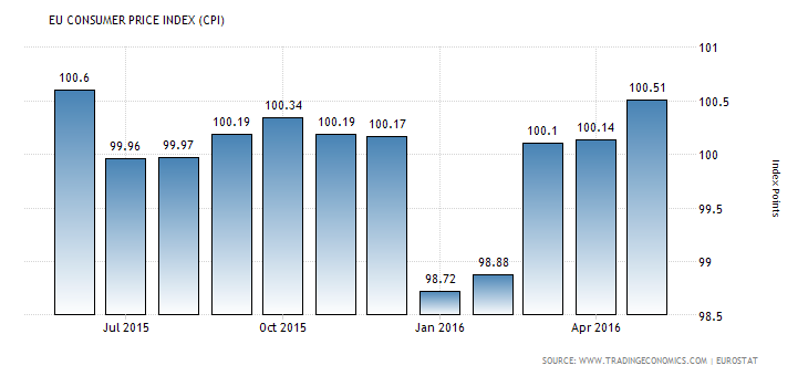 EU consumer price index