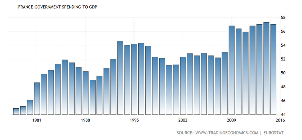 French government spending as a percentage of GDP – the French economy is becoming more socialistic and hence is becoming less able to engage in sensible economic calculation over time – click to enlarge.