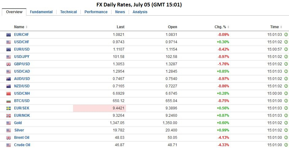 fx daily rates july 05