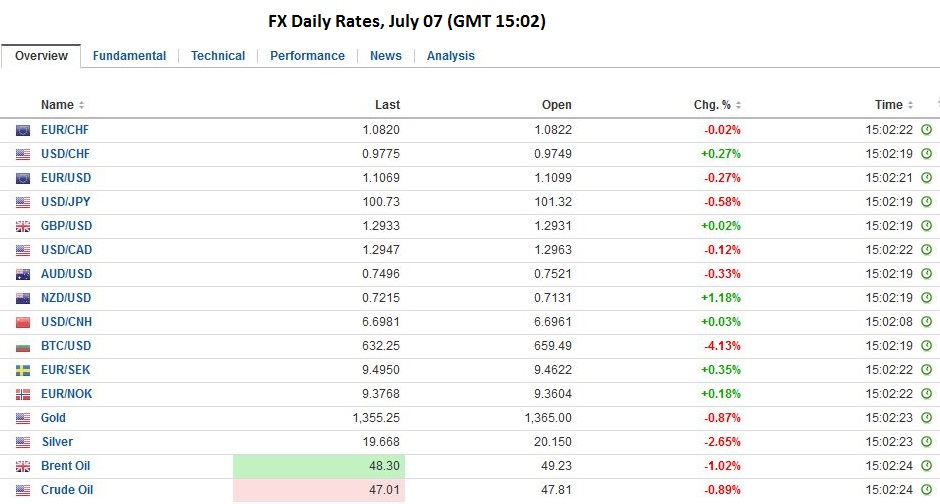 fx daily rates july 07