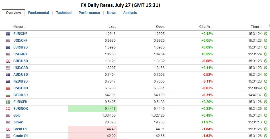 fx daily rates july 27