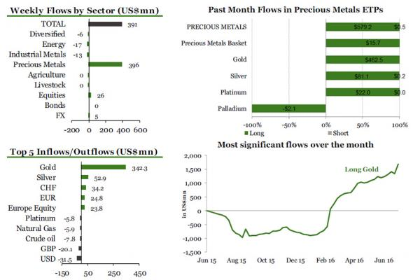 Weekly Flows by Sector, Past Month Flows in Precious Metals ETPs, Top 5 Inflows/Outflows, Most significant flows over the month