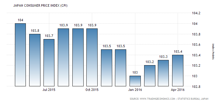 Japan consumer price index