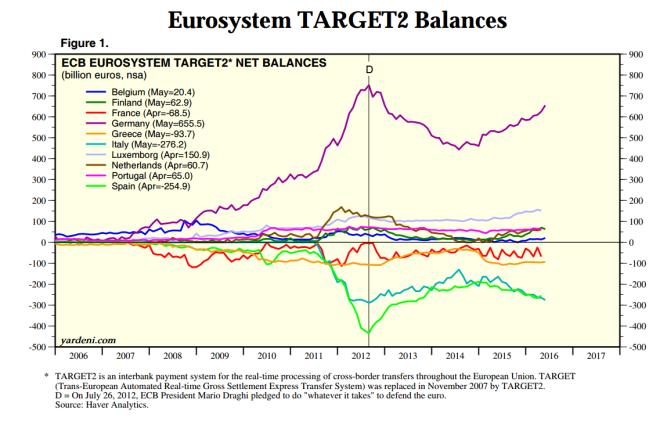Eurosystem Target Balances